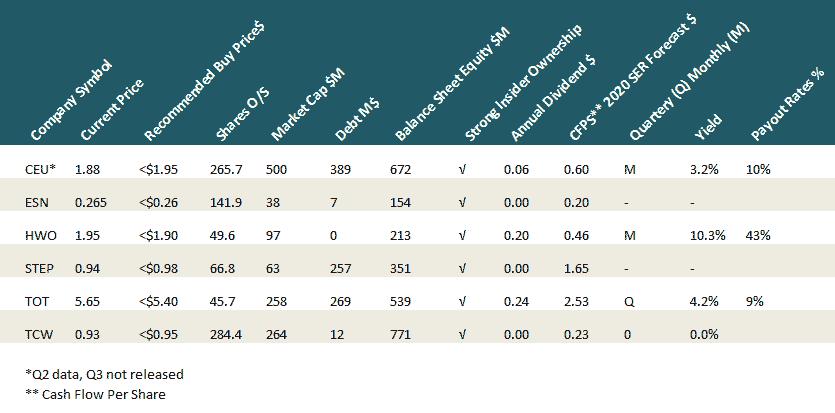 SCHACHTER ENERGY REPORT: December 20, 2019 - 1. Energy Market Overview