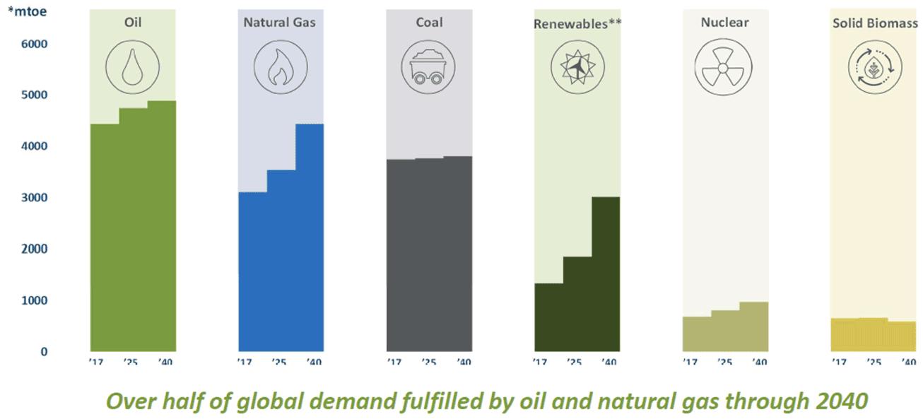 SCHACHTER ENERGY REPORT: December 20, 2019 - 2. 2020 Overview