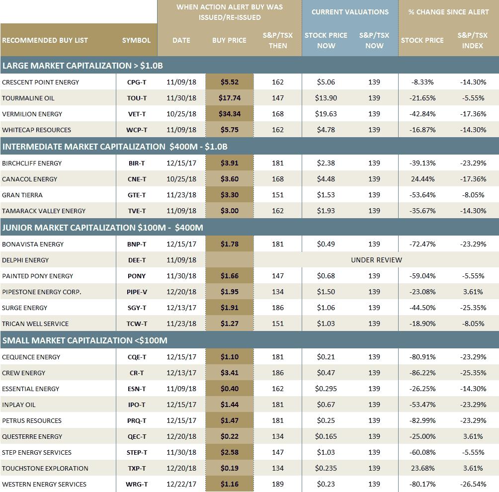 SCHACHTER ENERGY REPORT: December 20, 2019 - 6. Lists