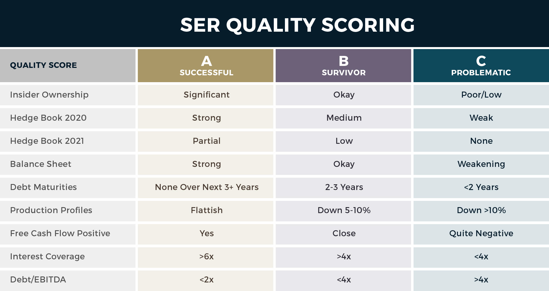 Quality Scoring